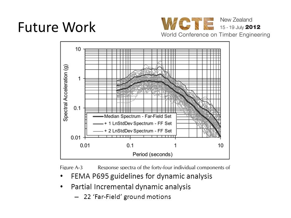 Future Work FEMA P695 guidelines for dynamic analysis