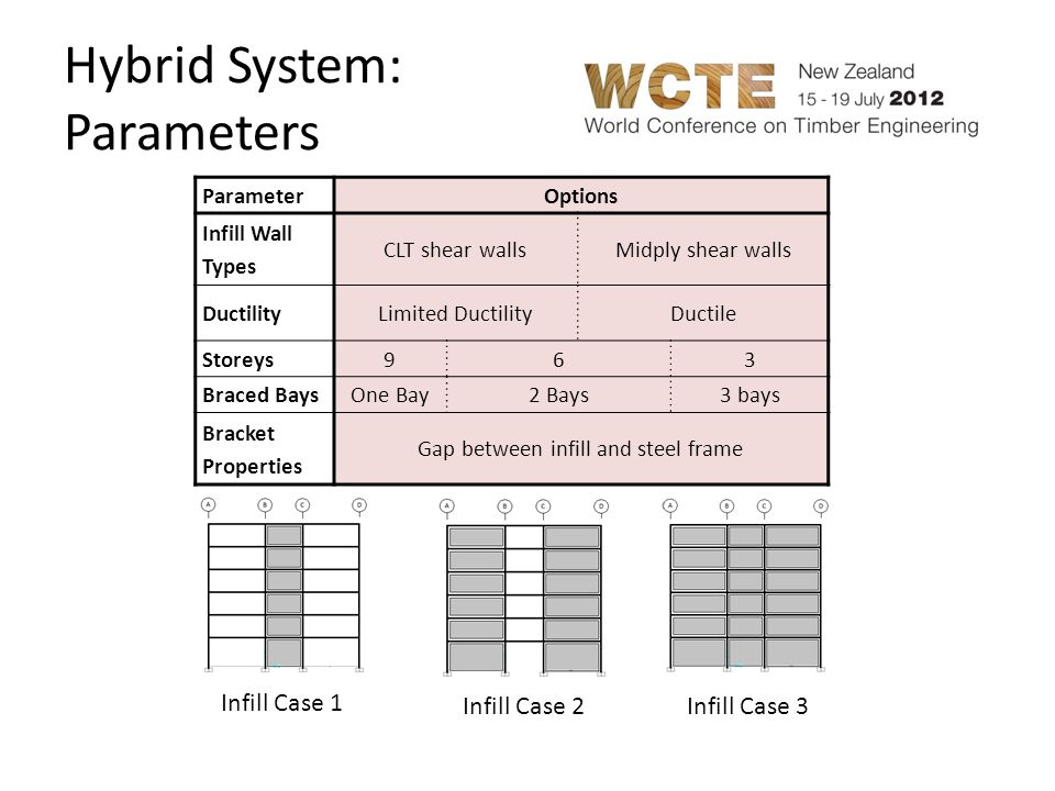 Hybrid System: Parameters