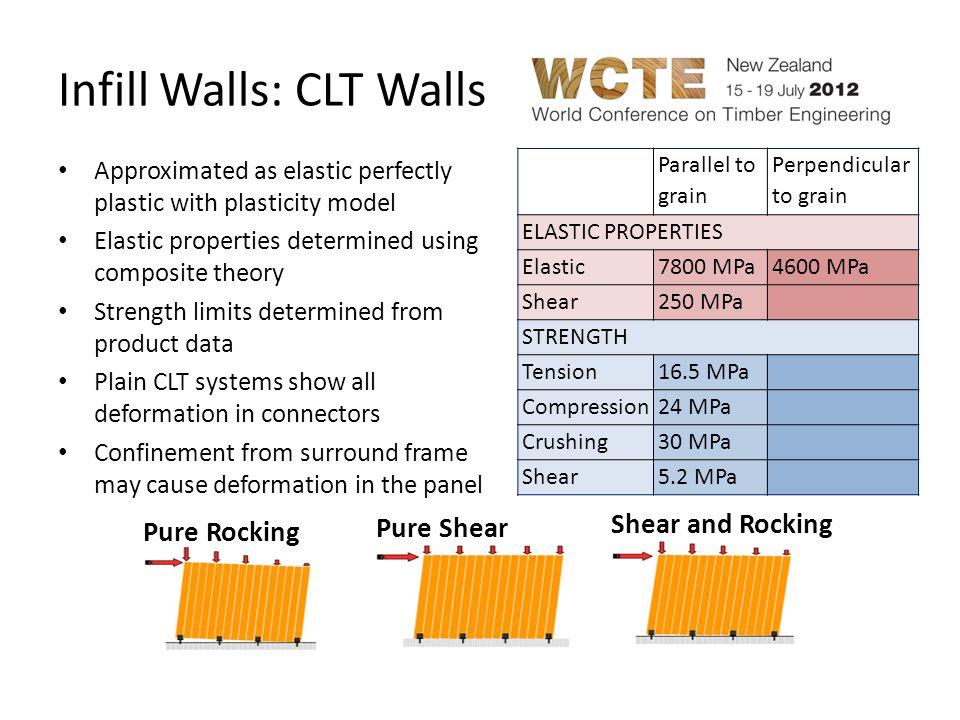 Infill Walls: CLT Walls