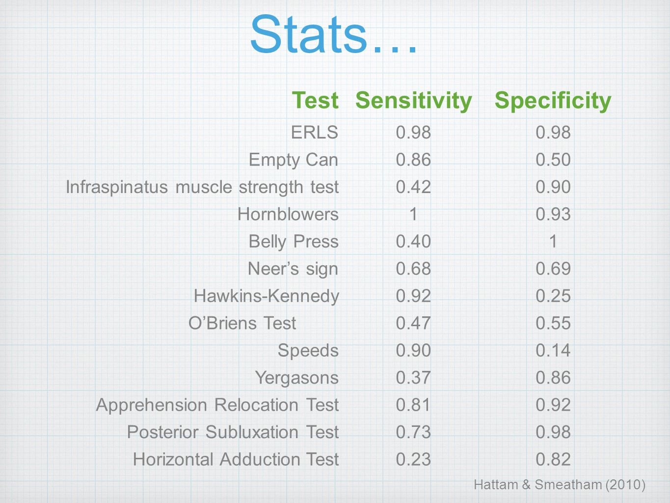 Stats… Test Sensitivity Specificity ERLS 0.98 Empty Can 0.86 0.50