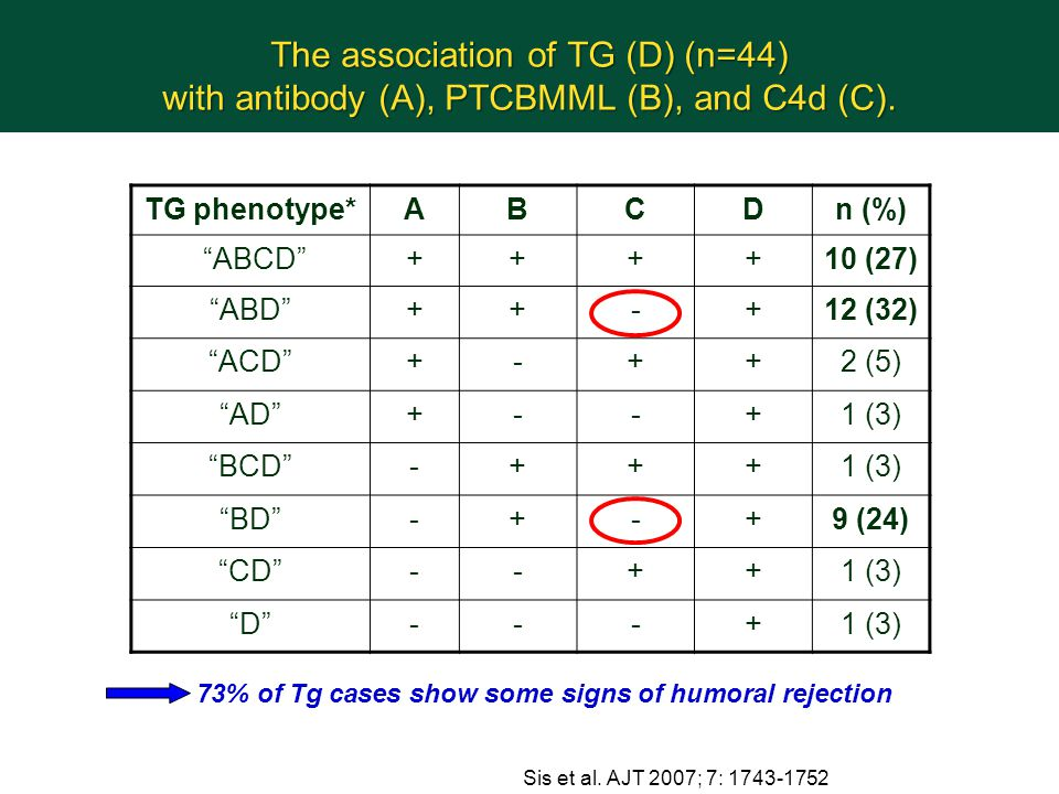 The association of TG (D) (n=44) with antibody (A), PTCBMML (B), and C4d (C).
