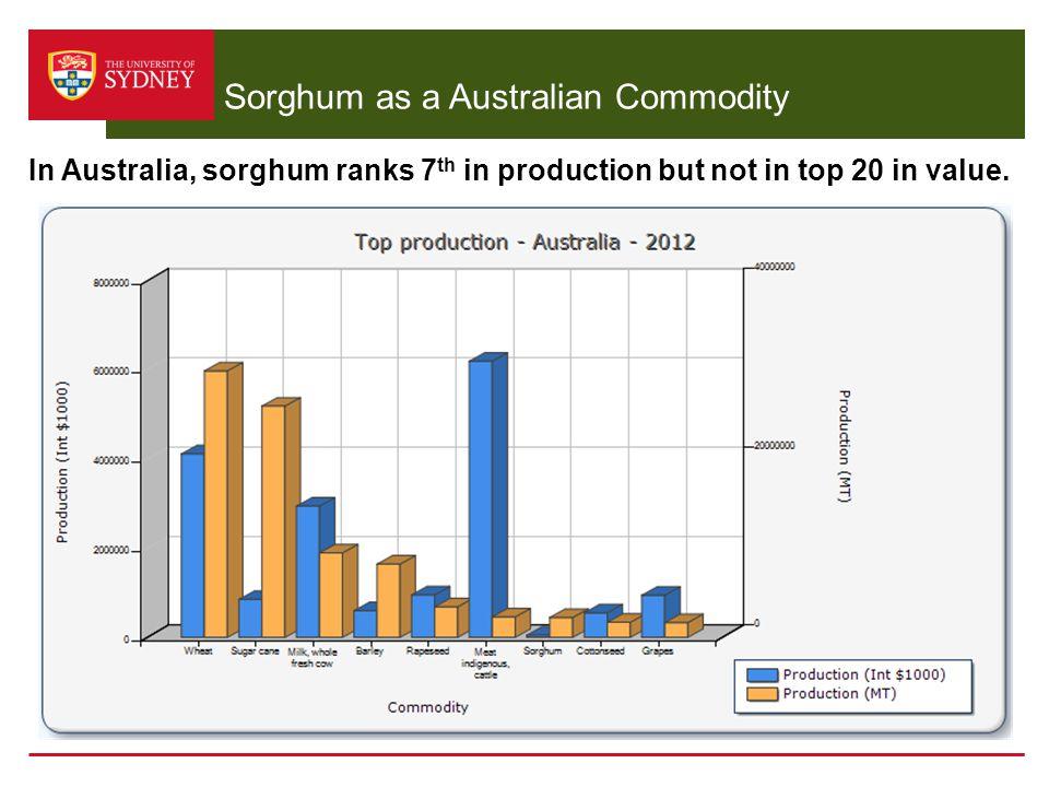 Sorghum as a Australian Commodity