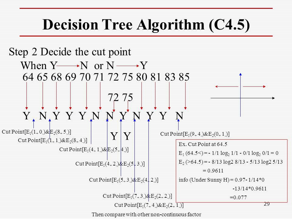 Decision Tree Algorithm (C4.5)