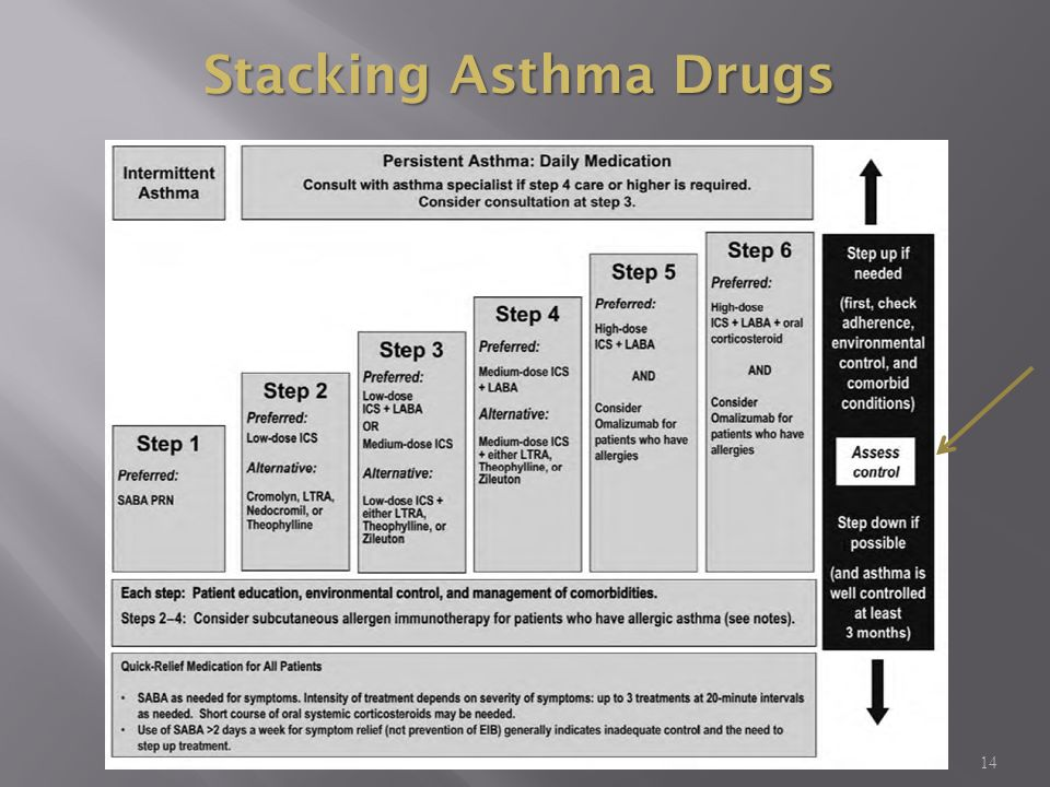 Stacking Asthma Drugs MKSAP