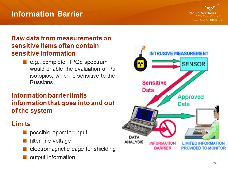 Information Barrier Raw data from measurements on sensitive items often contain sensitive information.