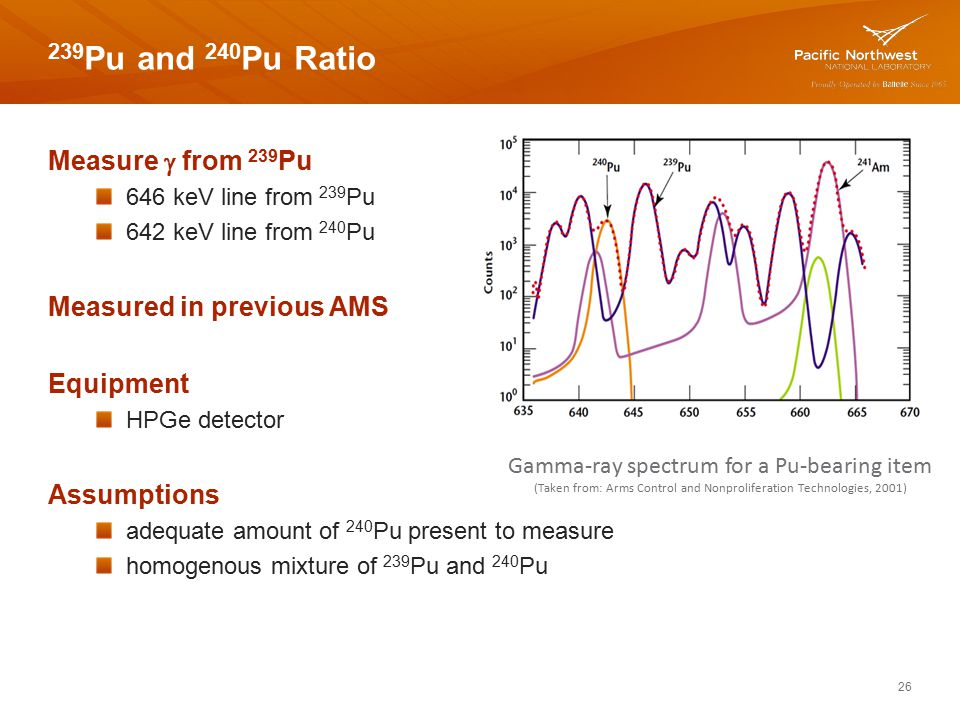 239Pu and 240Pu Ratio Measure g from 239Pu Measured in previous AMS