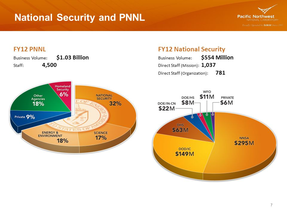 National Security and PNNL