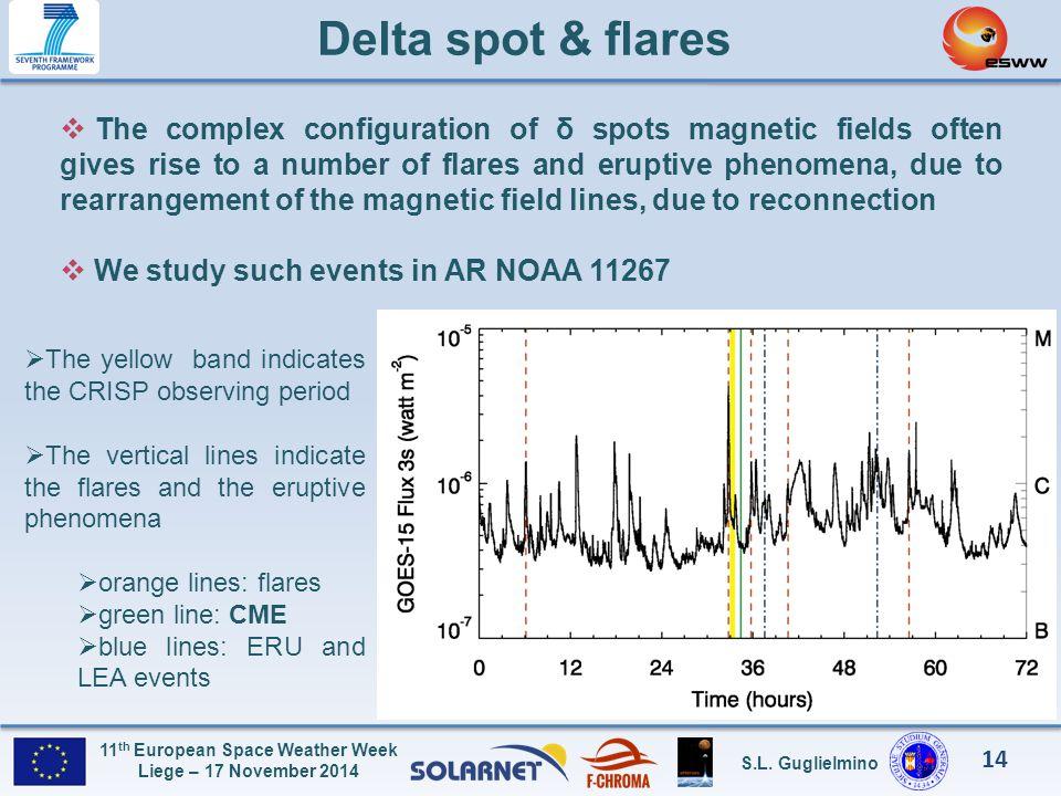 Delta spot & flares