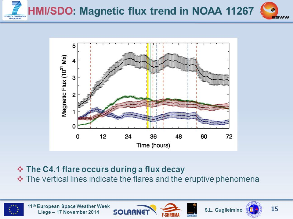 HMI/SDO: Magnetic flux trend in NOAA 11267