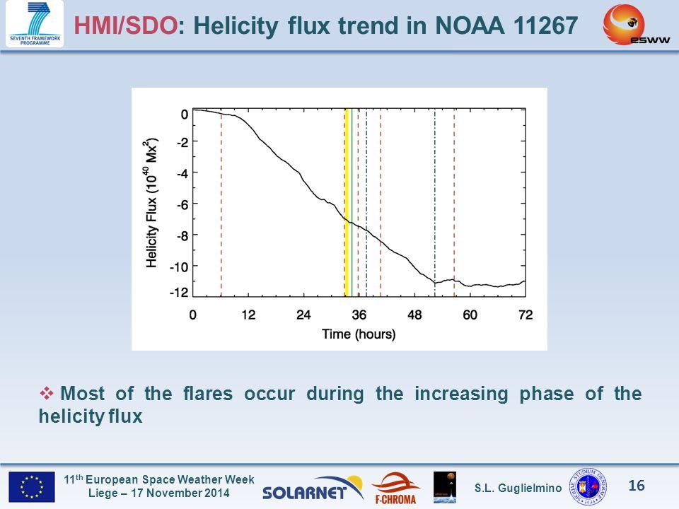HMI/SDO: Helicity flux trend in NOAA 11267