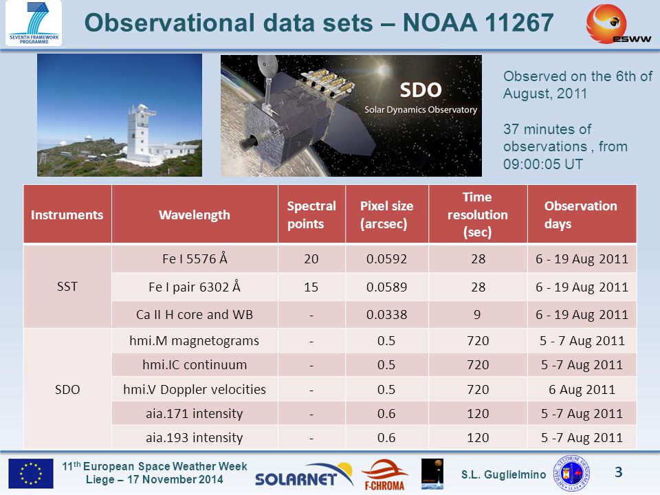 Observational data sets – NOAA 11267