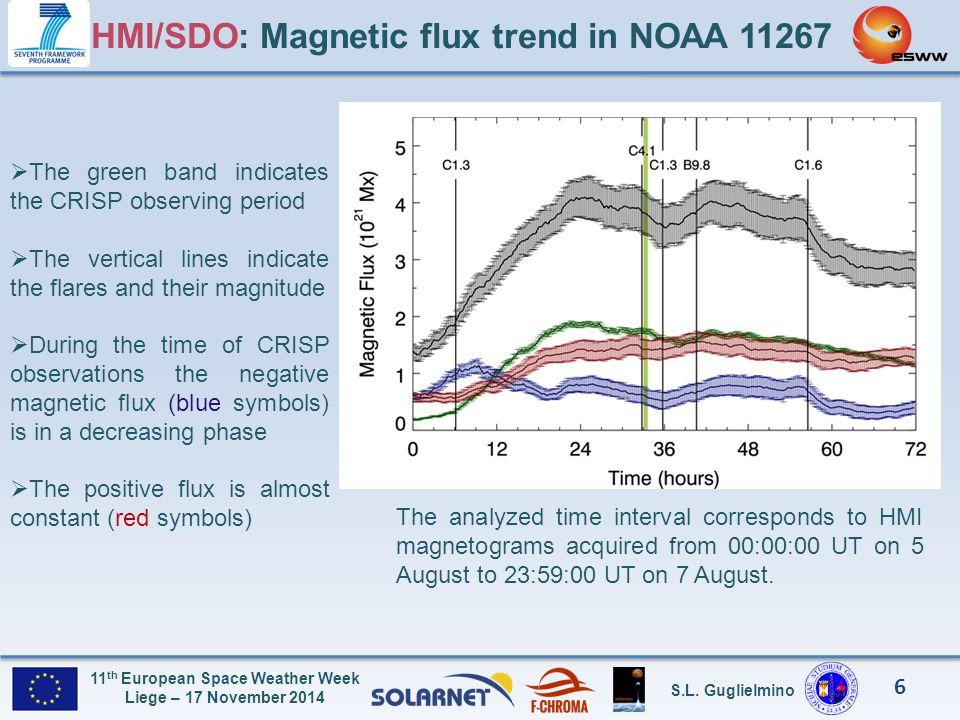HMI/SDO: Magnetic flux trend in NOAA 11267