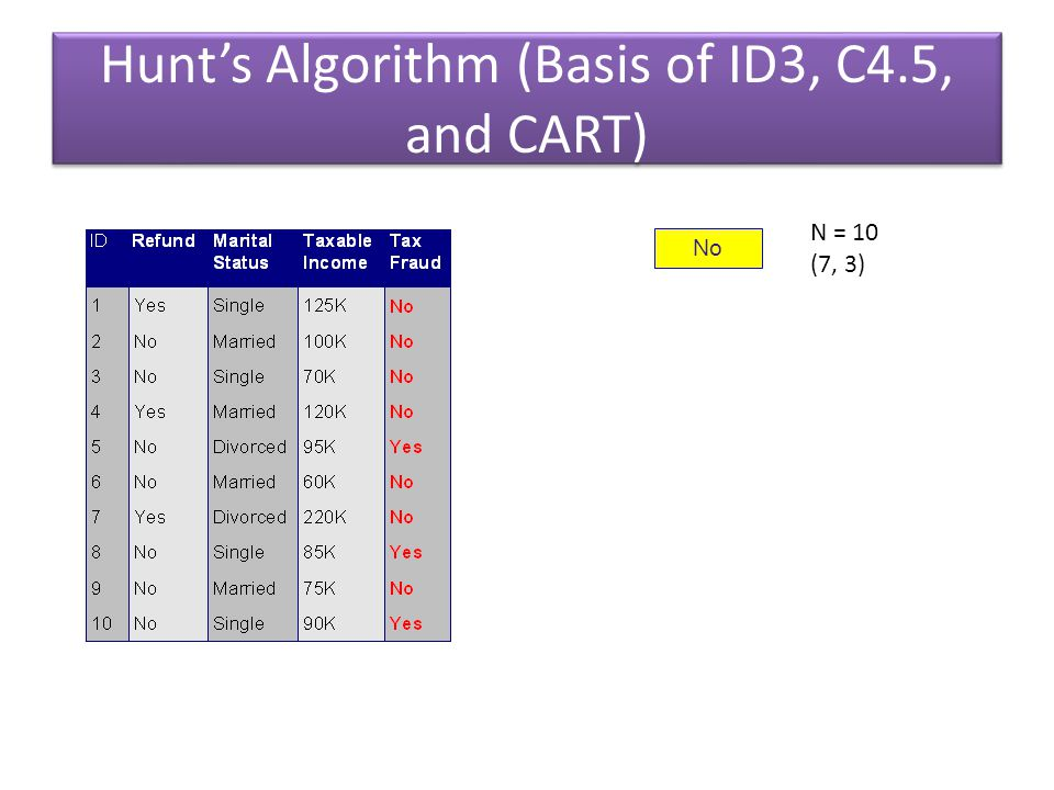 Hunt's Algorithm (Basis of ID3, C4.5, and CART)
