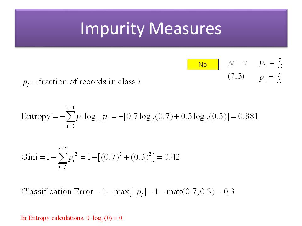 Impurity Measures No