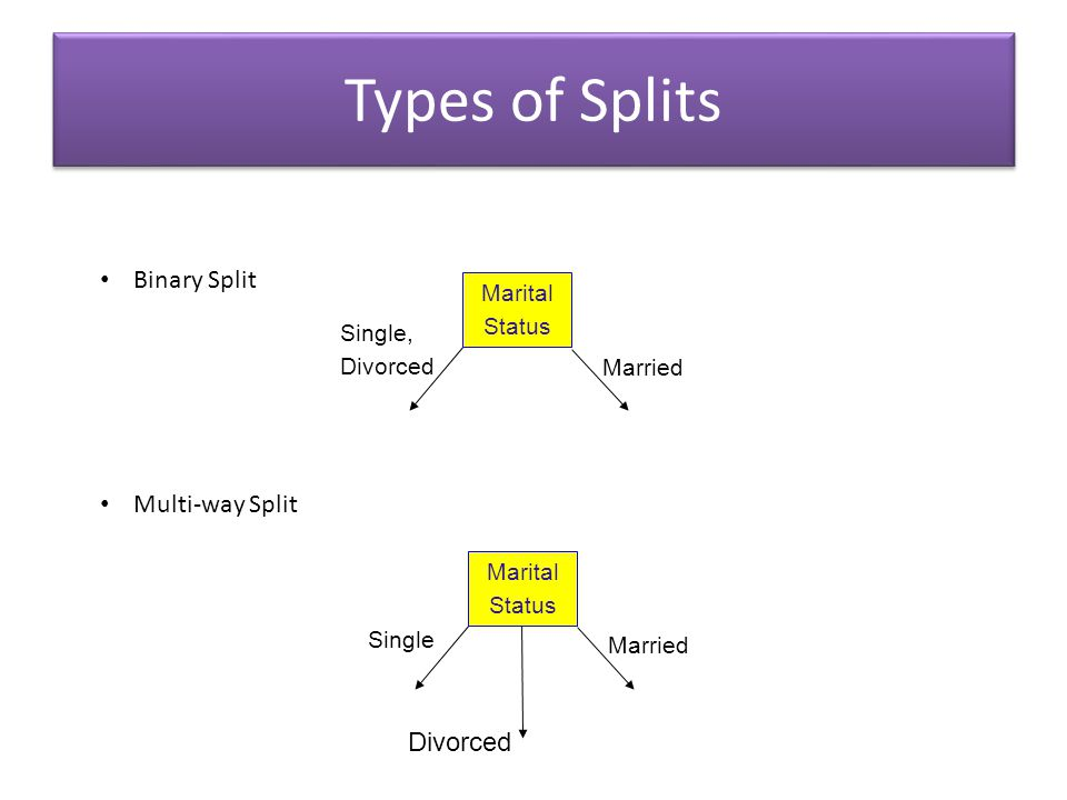 Types of Splits Binary Split Multi-way Split Divorced Marital Status