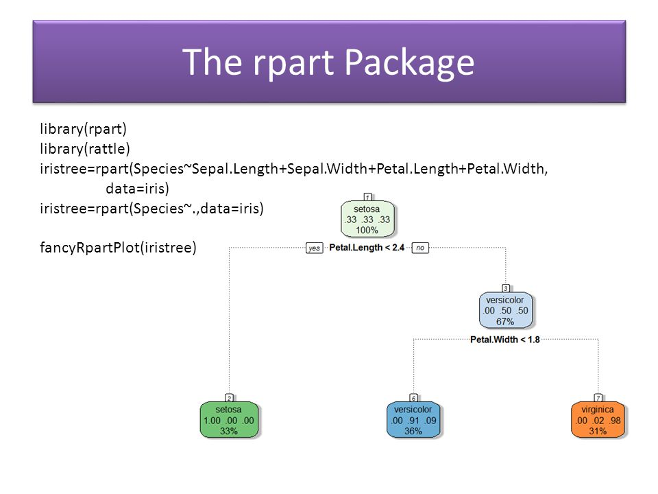 The rpart Package library(rpart) library(rattle)