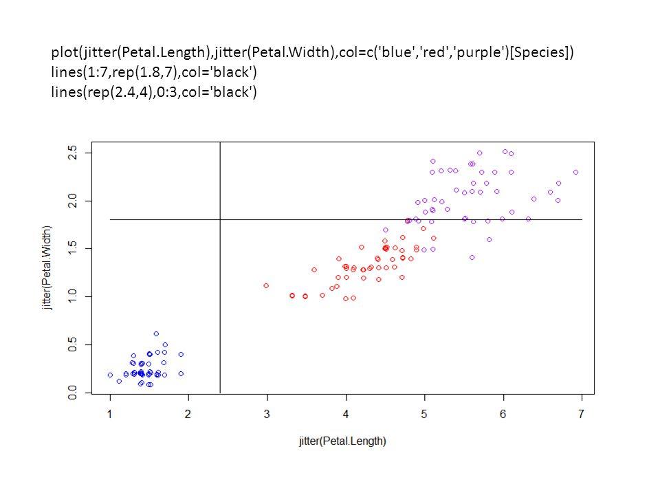 plot(jitter(Petal. Length),jitter(Petal