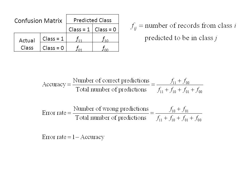 Confusion Matrix Predicted Class Class = 1 Class = 0 Actual Class f11