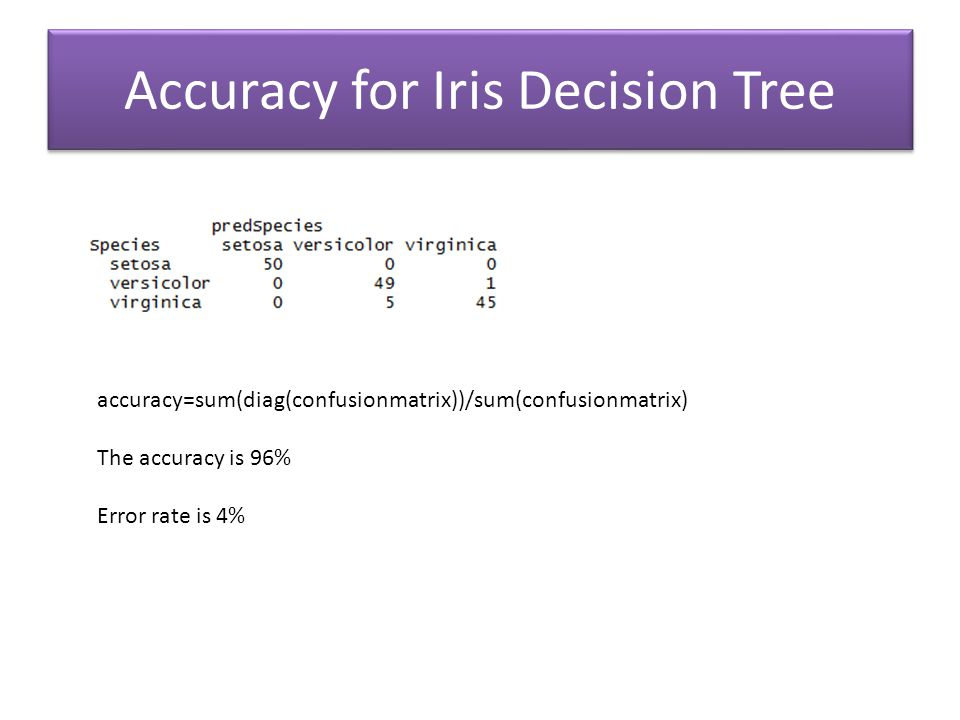 Accuracy for Iris Decision Tree