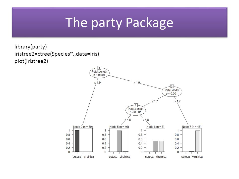 The party Package library(party) iristree2=ctree(Species~.,data=iris)
