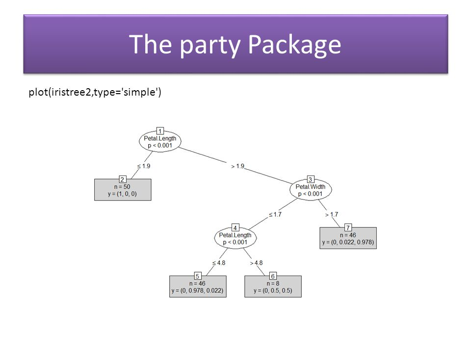 The party Package plot(iristree2,type= simple )