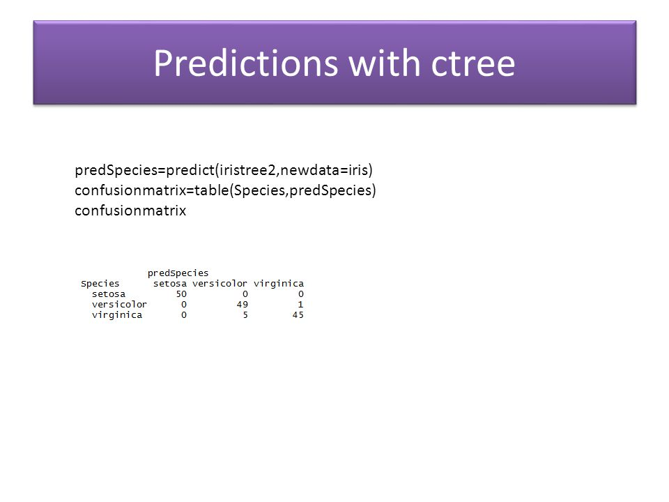 Predictions with ctree