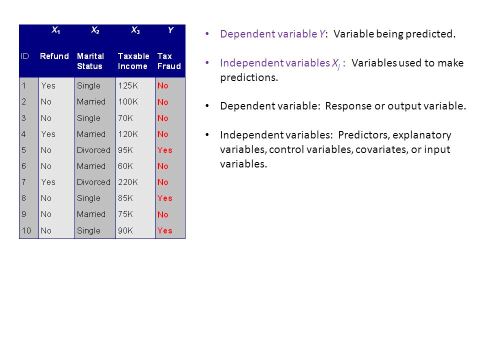 Dependent variable Y: Variable being predicted.