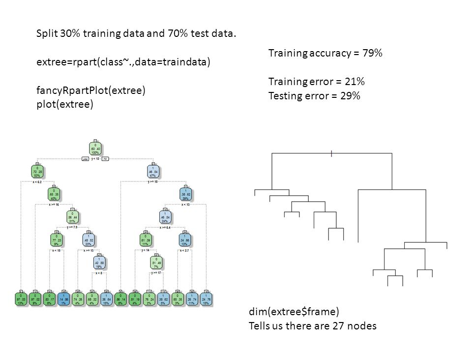 Split 30% training data and 70% test data.