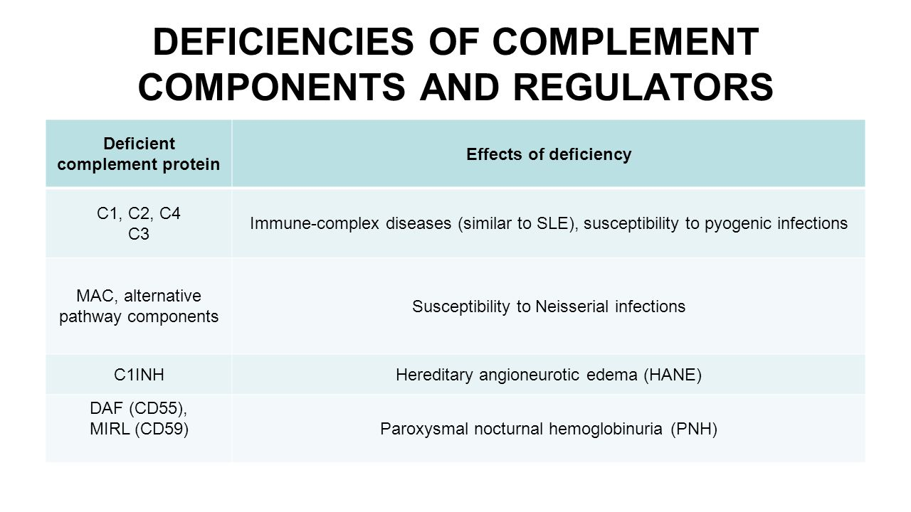 DEFICIENCIES OF COMPLEMENT COMPONENTS AND REGULATORS