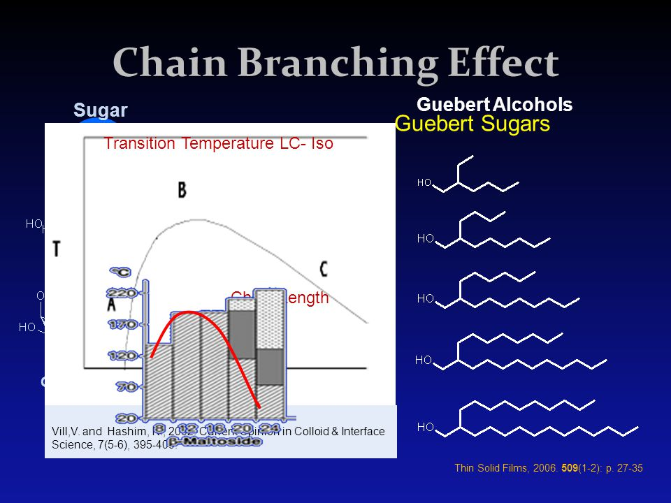 Chain Branching Effect