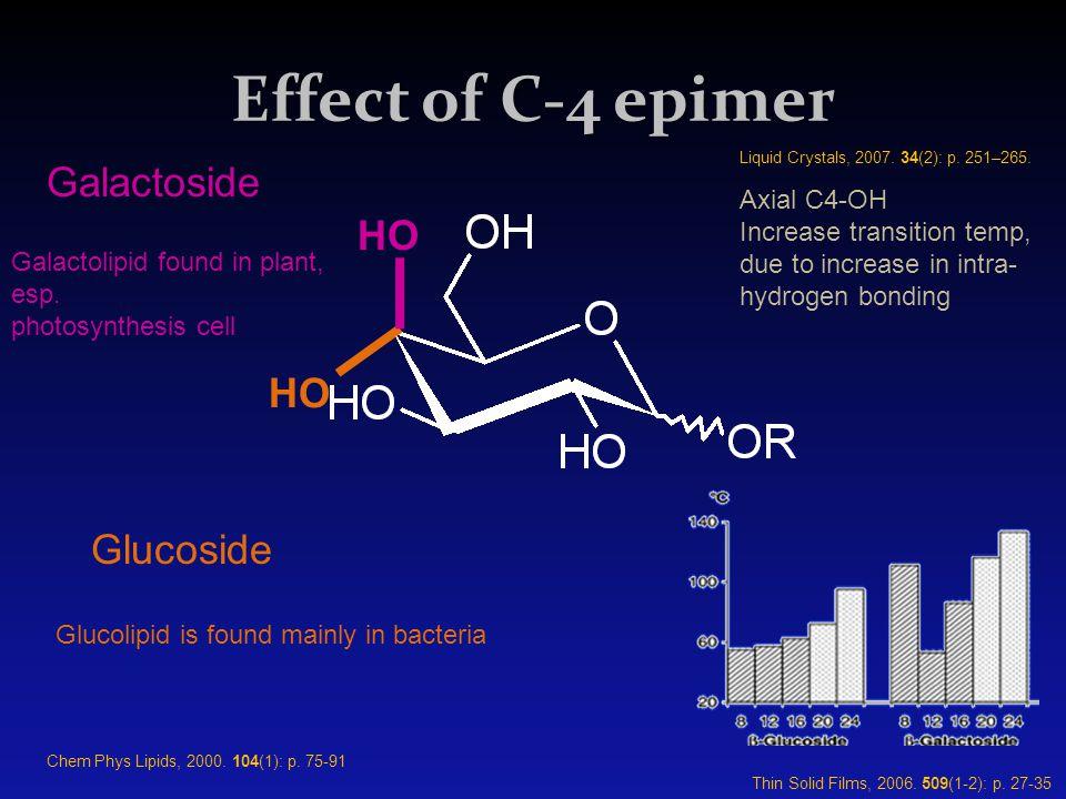 Effect of C-4 epimer Galactoside HO HO Glucoside Axial C4-OH