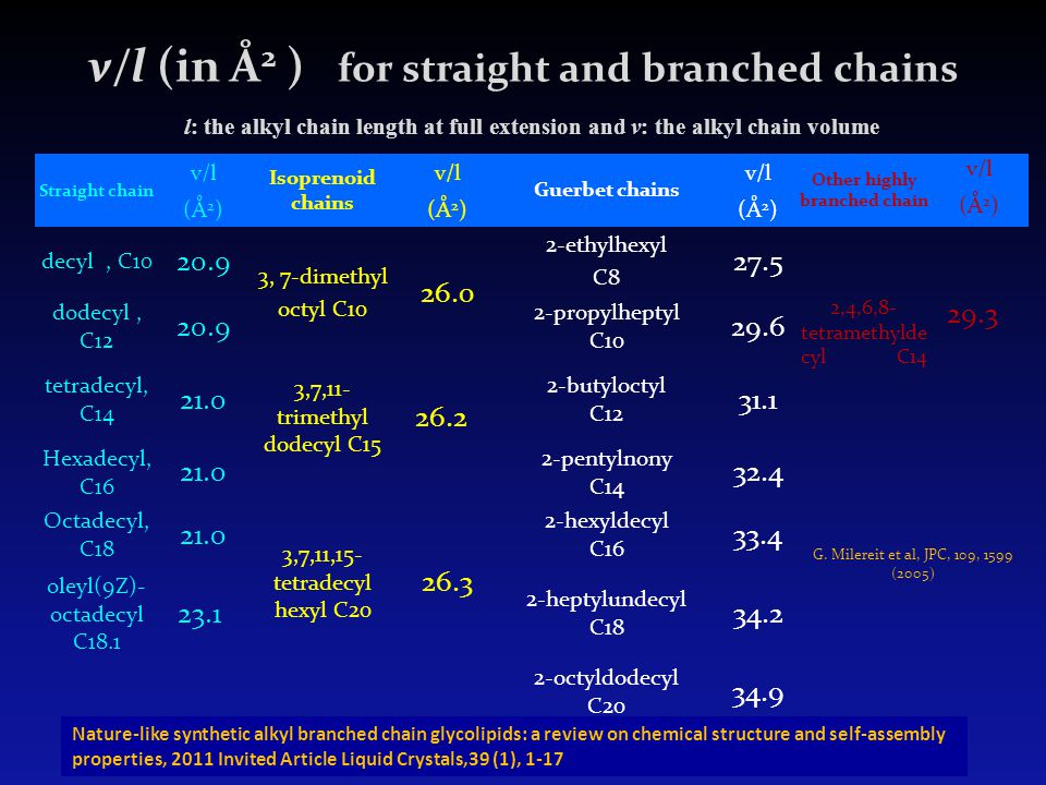 v/l (in Å2 ) for straight and branched chains