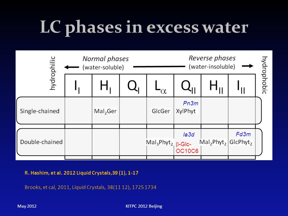 LC phases in excess water