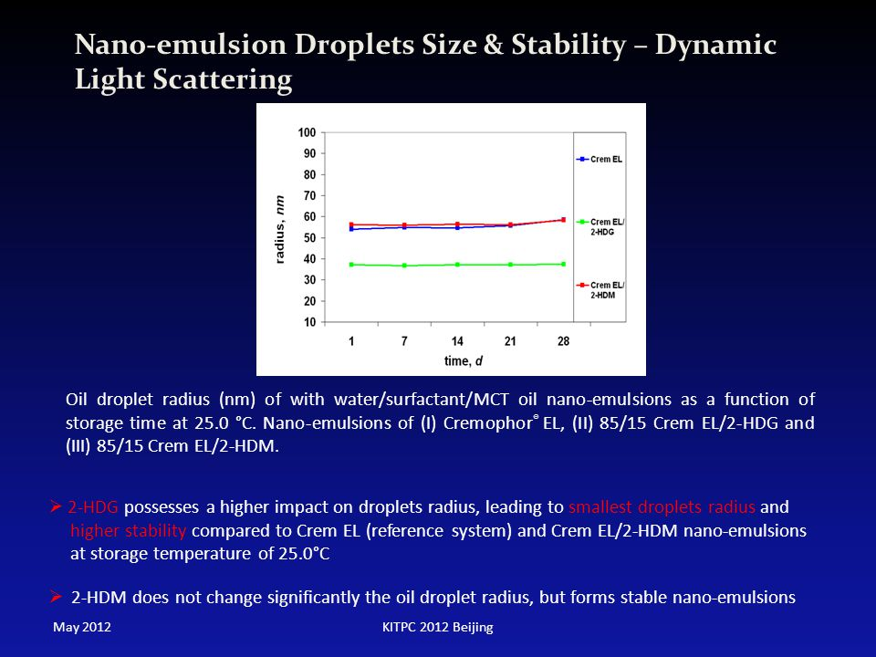 Nano-emulsion Droplets Size & Stability – Dynamic Light Scattering