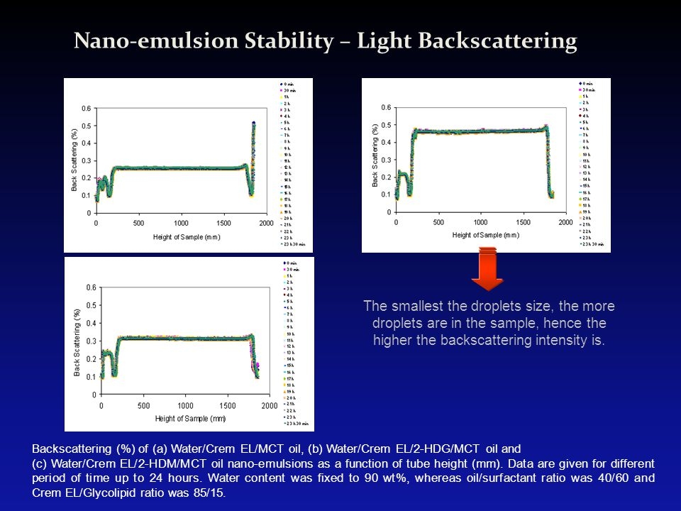 Nano-emulsion Stability – Light Backscattering