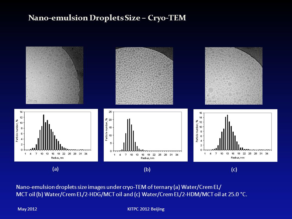 Nano-emulsion Droplets Size – Cryo-TEM