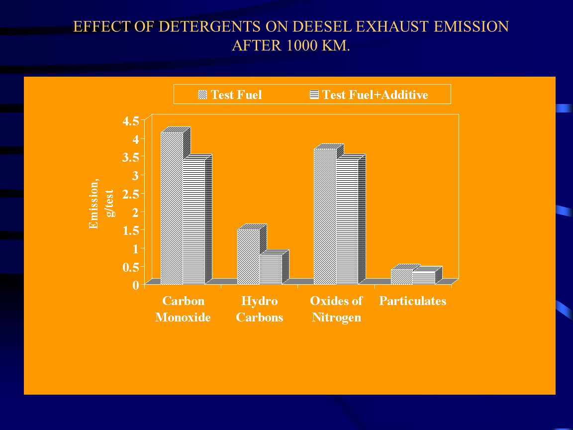 EFFECT OF DETERGENTS ON DEESEL EXHAUST EMISSION AFTER 1000 KM.