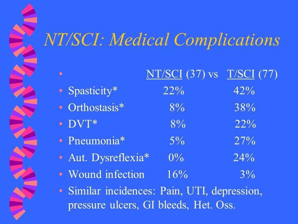 NT/SCI: Medical Complications