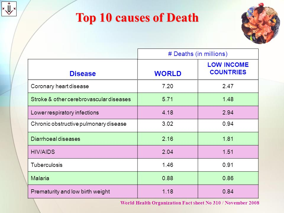 Top 10 causes of Death Disease WORLD LOW INCOME COUNTRIES