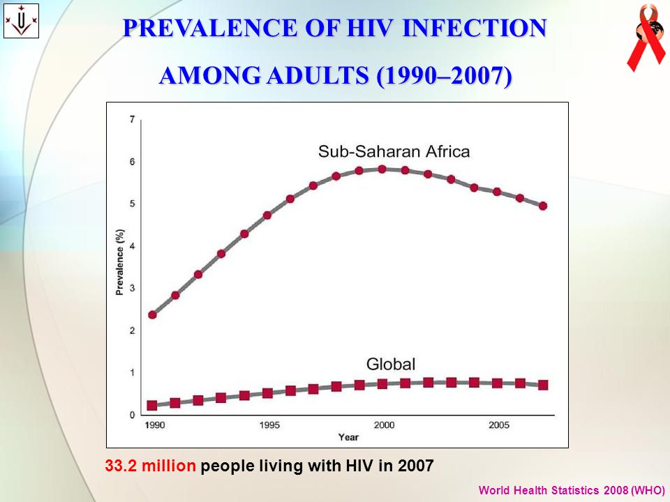 PREVALENCE OF HIV INFECTION AMONG ADULTS (1990–2007)