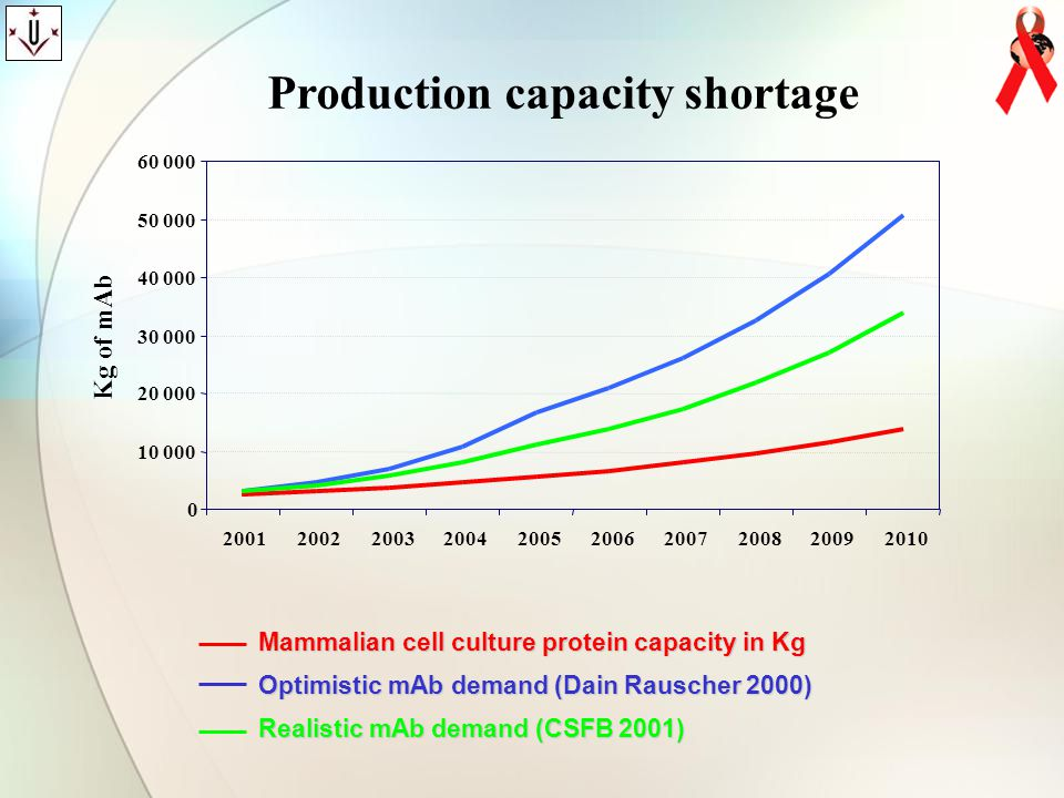Production capacity shortage