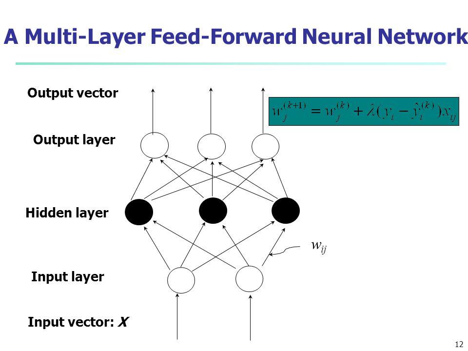 A Multi-Layer Feed-Forward Neural Network