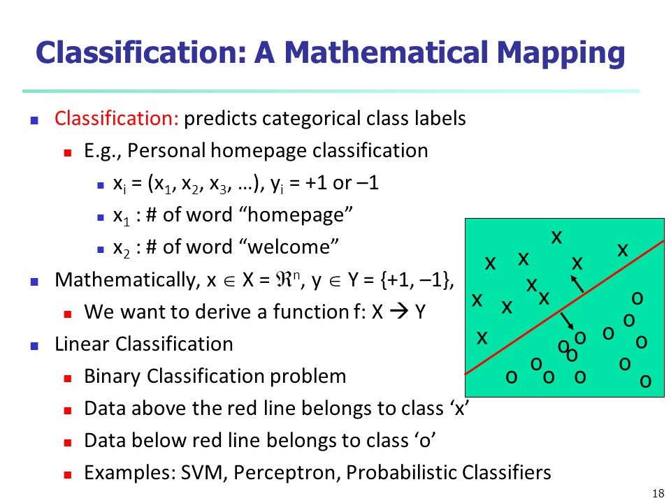 Classification: A Mathematical Mapping