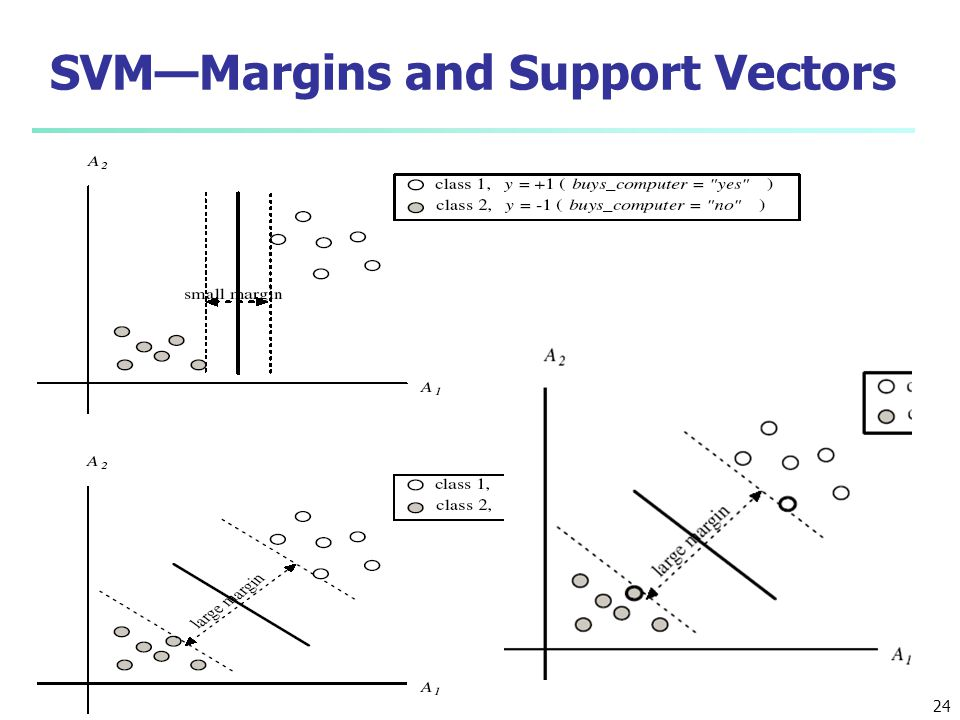 SVM—Margins and Support Vectors