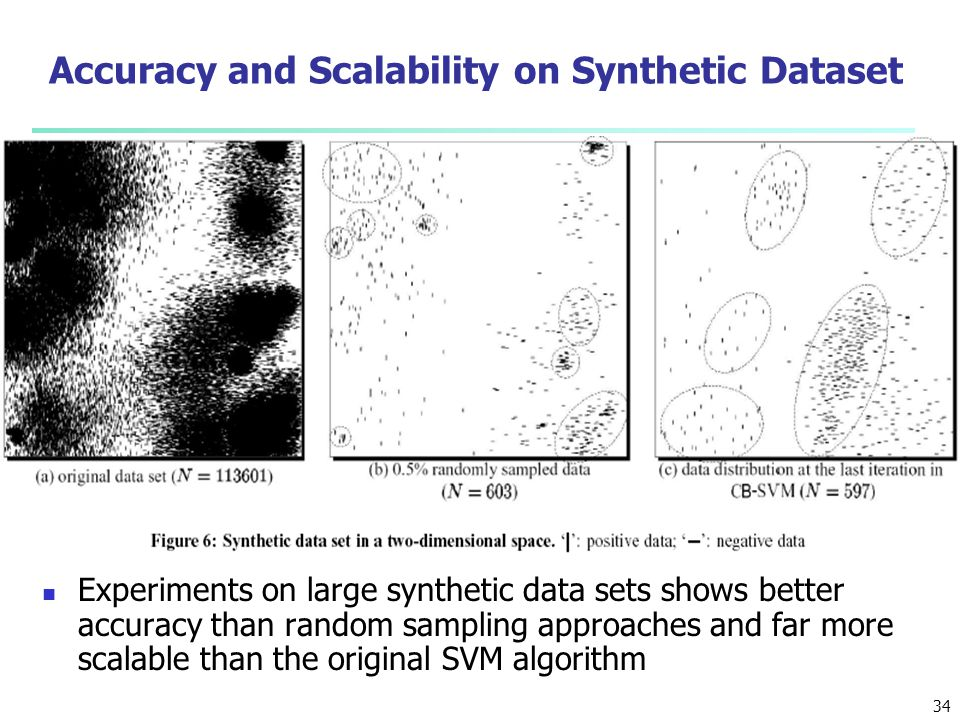 Accuracy and Scalability on Synthetic Dataset
