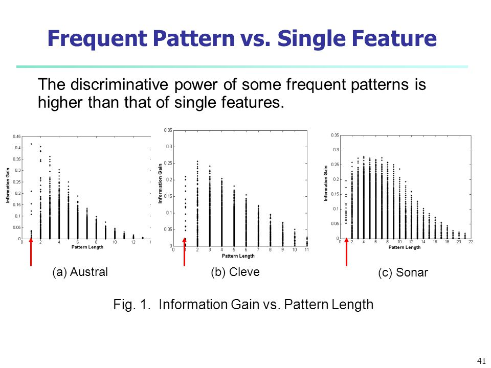 Frequent Pattern vs. Single Feature