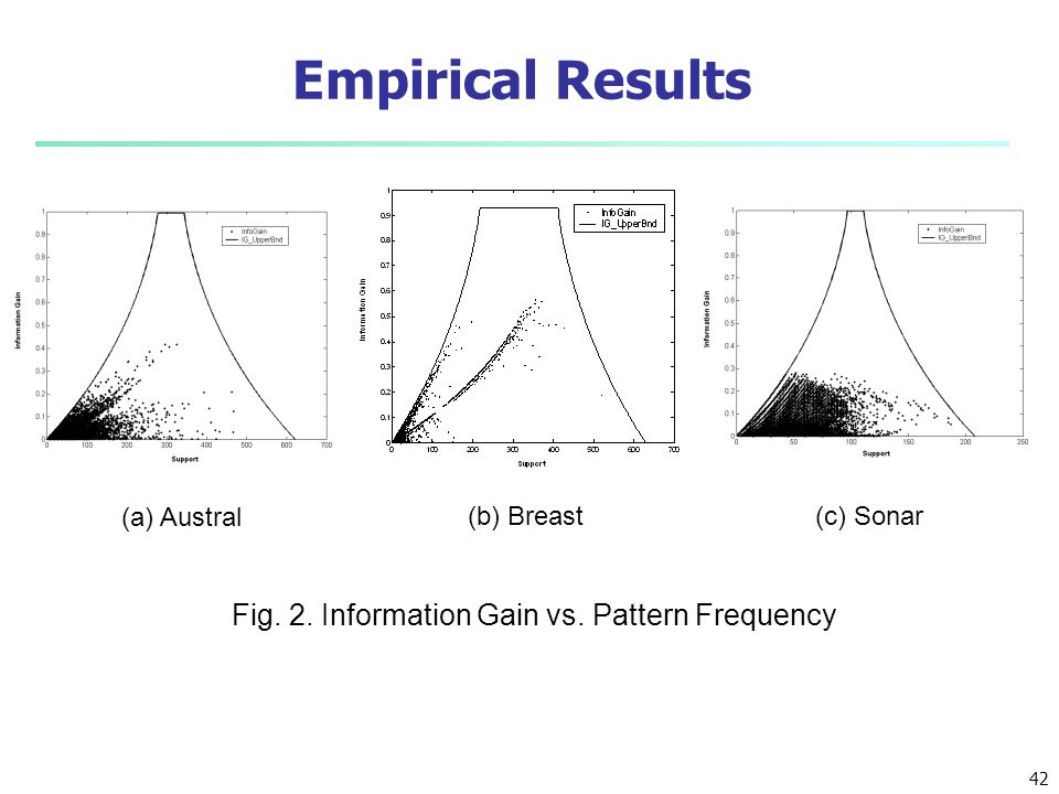 Fig. 2. Information Gain vs. Pattern Frequency