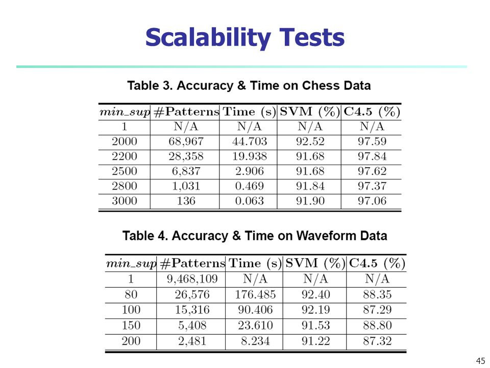 Scalability Tests 45 45