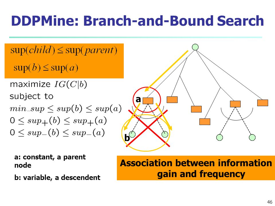 DDPMine: Branch-and-Bound Search