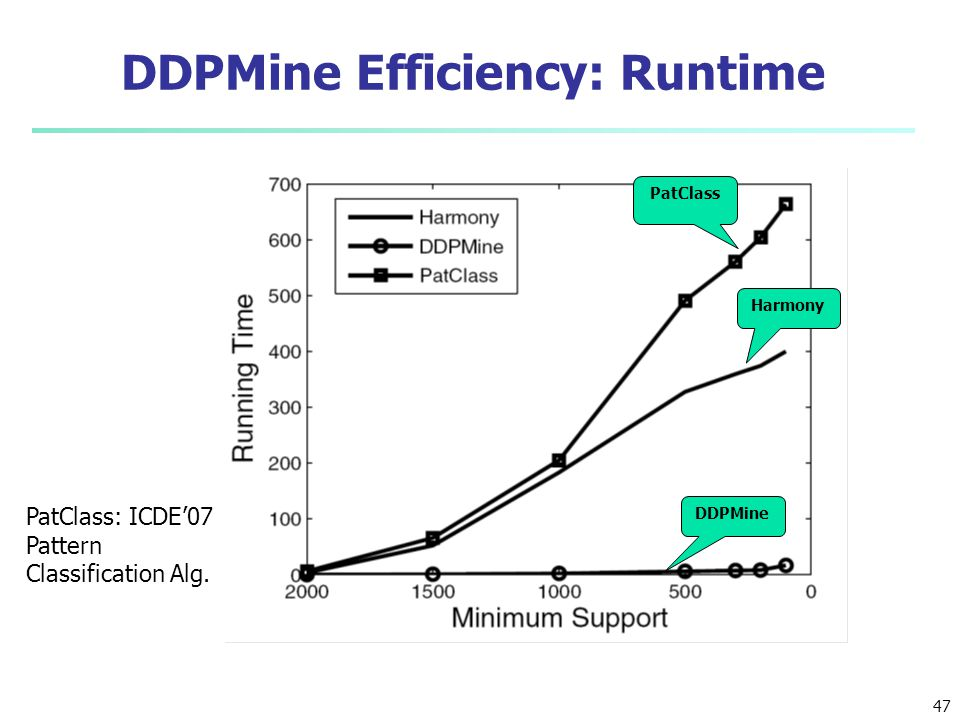 DDPMine Efficiency: Runtime